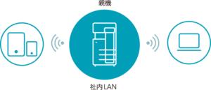 ローカルな無線LAN環境
